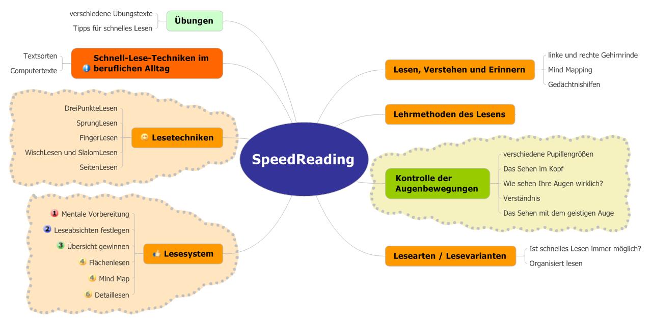speed lesen